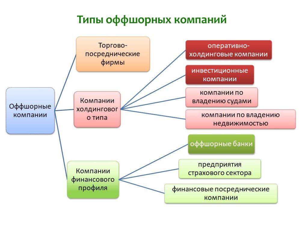 Особенности оффшорных компаний