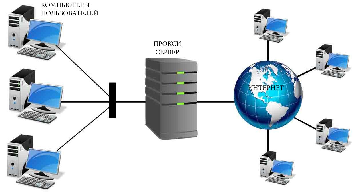 Какие возможности предоставляет пользователю собственный прокси-сервер?